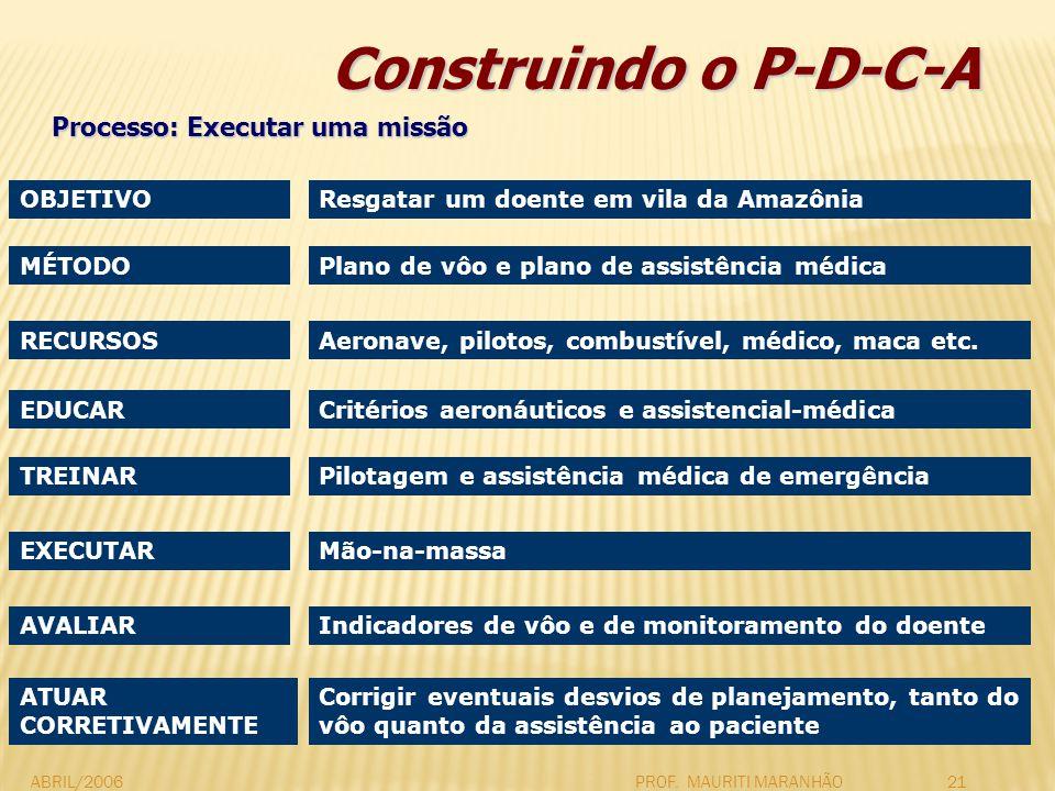 ABRIL/2006PROF. MAURITI MARANHÃO21 Construindo o P-D-C-A OBJETIVO Processo: Executar uma missão Resgatar um doente em vila da Amazônia MÉTODOPlano de