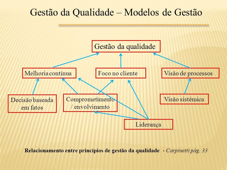 Gestão da Qualidade – Modelos de Gestão Gestão da qualidade Melhoria contínuaFoco no clienteVisão de processos Decisão baseada em fatos Comprometiment