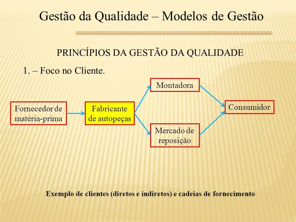 Gestão da Qualidade – Modelos de Gestão PRINCÍPIOS DA GESTÃO DA QUALIDADE 1. – Foco no Cliente. Fornecedor de matéria-prima Fabricante de autopeças Mo