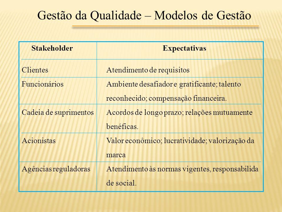 Gestão da Qualidade – Modelos de Gestão StakeholderExpectativas ClientesAtendimento de requisitos FuncionáriosAmbiente desafiador e gratificante; tale