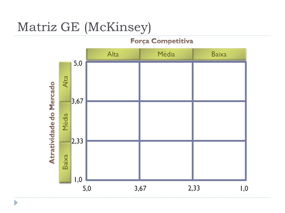 Matriz GE (McKinsey) Alta Média Baixa Alta Média Baixa 1,05,0 1,0 5,0 2,33 3,67 2,33 3,67