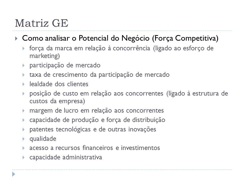 Matriz GE  Como analisar o Potencial do Negócio (Força Competitiva)  força da marca em relação à concorrência (ligado ao esforço de marketing)  par