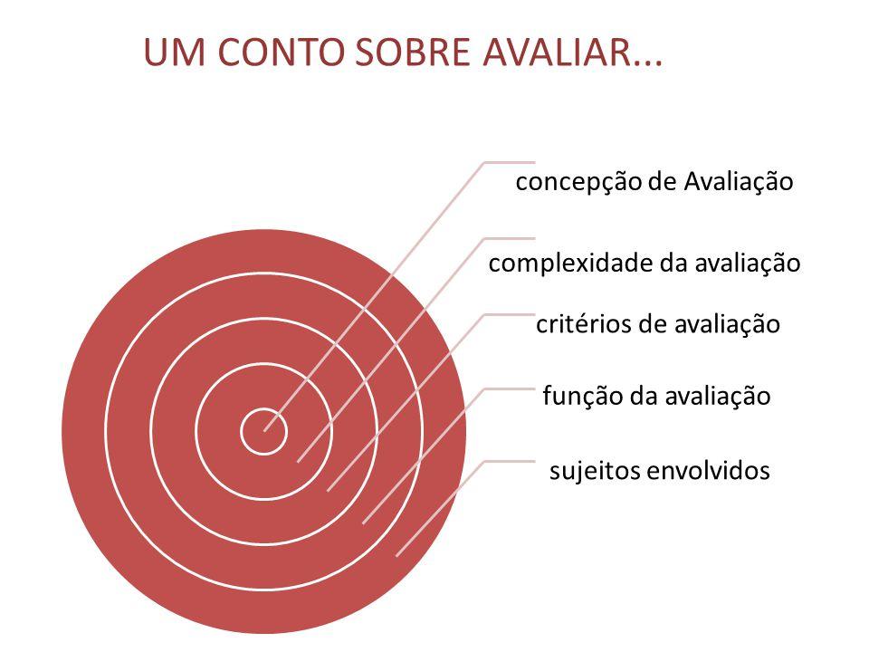 UM CONTO SOBRE AVALIAR... concepção de Avaliação complexidade da avaliação critérios de avaliação função da avaliação sujeitos envolvidos