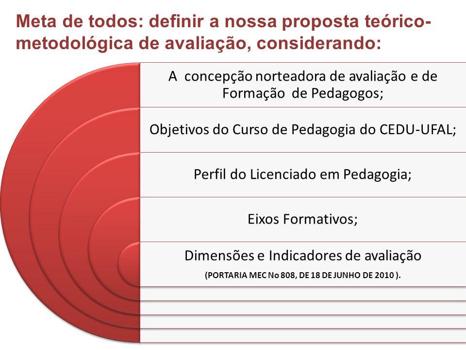 A concepção norteadora de avaliação e de Formação de Pedagogos; Objetivos do Curso de Pedagogia do CEDU-UFAL; Perfil do Licenciado em Pedagogia; Eixos