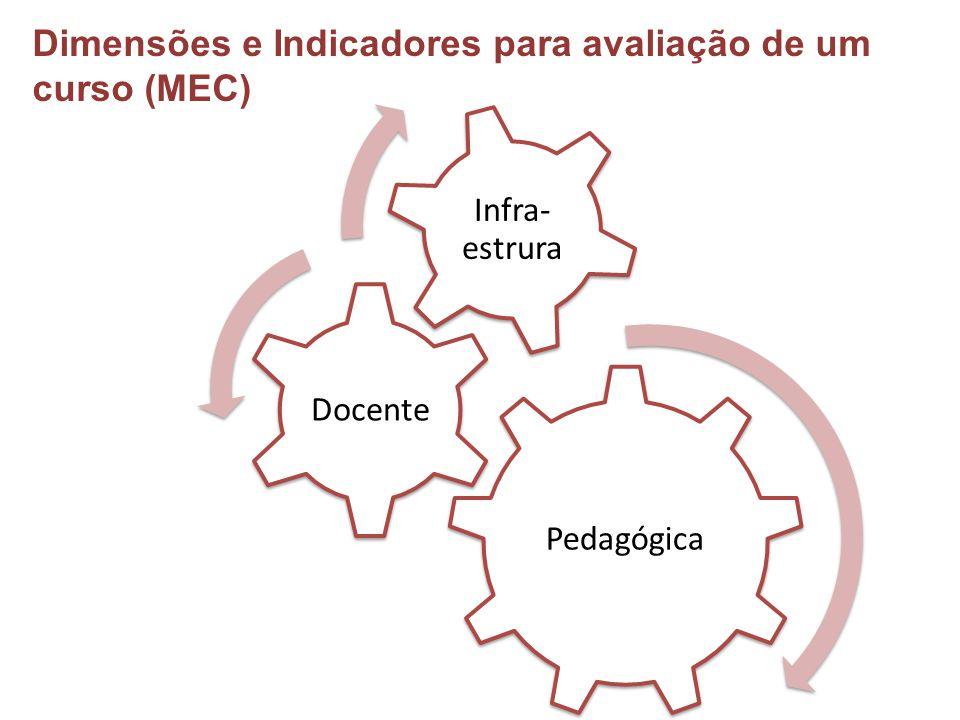 Pedagógica Docente Infra- estrura Dimensões e Indicadores para avaliação de um curso (MEC)