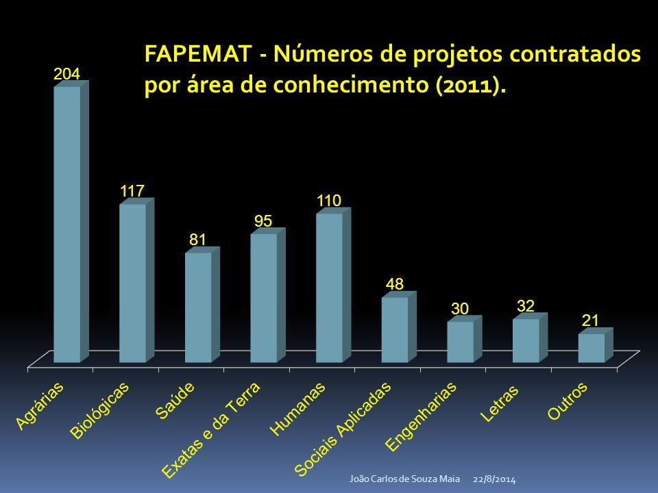 22/8/2014João Carlos de Souza Maia FAPEMAT - Números de projetos contratados por área de conhecimento (2011).