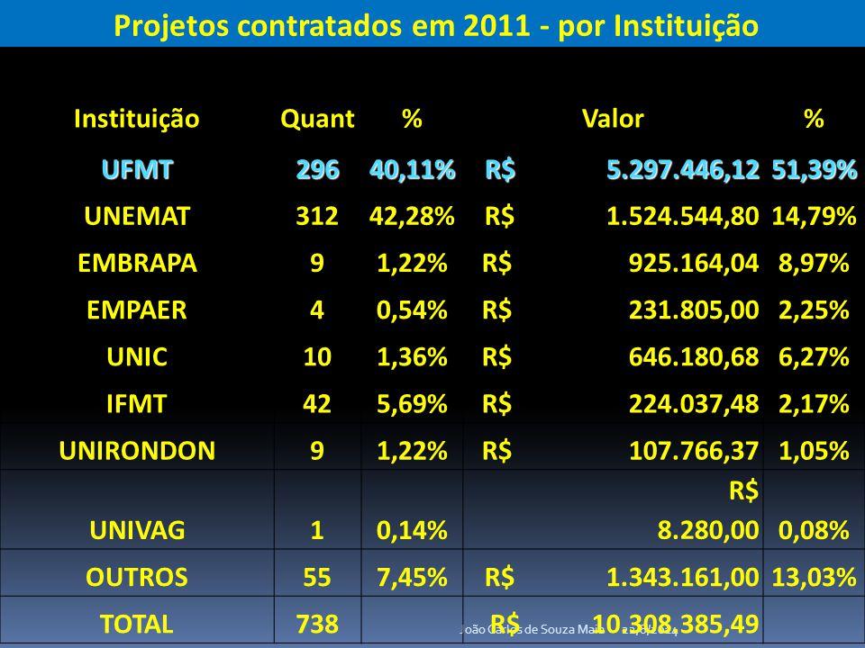 22/8/2014João Carlos de Souza Maia Projetos contratados em 2011 - por Instituição InstituiçãoQuant%Valor% UFMT29640,11% R$ 5.297.446,12 R$ 5.297.446,1251,39% UNEMAT31242,28% R$ 1.524.544,8014,79% EMBRAPA91,22% R$ 925.164,048,97% EMPAER40,54% R$ 231.805,002,25% UNIC101,36% R$ 646.180,686,27% IFMT425,69% R$ 224.037,482,17% UNIRONDON91,22% R$ 107.766,371,05% UNIVAG10,14% R$ 8.280,000,08% OUTROS557,45% R$ 1.343.161,0013,03% TOTAL738 R$ 10.308.385,49