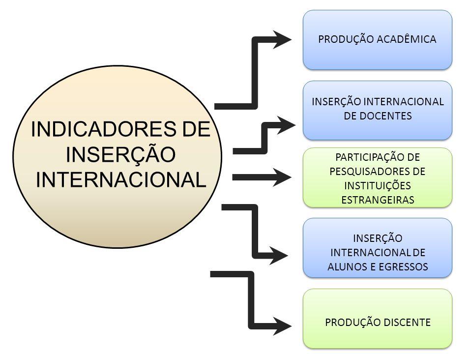 PRODUÇÃO ACADÊMICA Docentes: aumento das publicações em revistas internacionais de alto impacto (ISI/Qualis) Alunos: publicações em revistas indexadas pelo ISI ou pelo Scopus