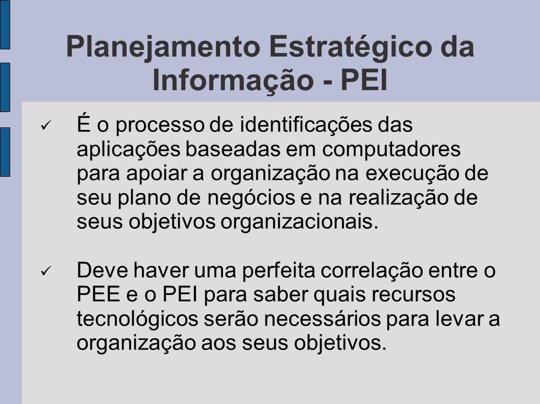 Planejamento Estratégico da Informação - PEI É o processo de identificações das aplicações baseadas em computadores para apoiar a organização na execu