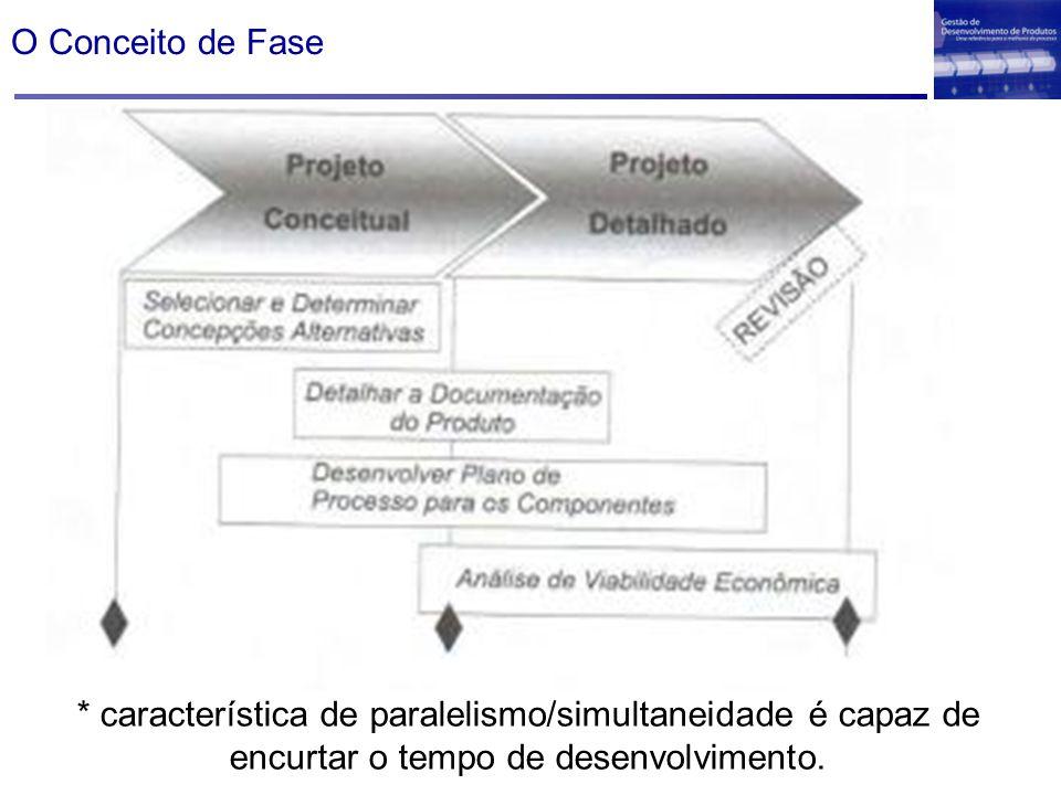 O Conceito de Fase * característica de paralelismo/simultaneidade é capaz de encurtar o tempo de desenvolvimento.