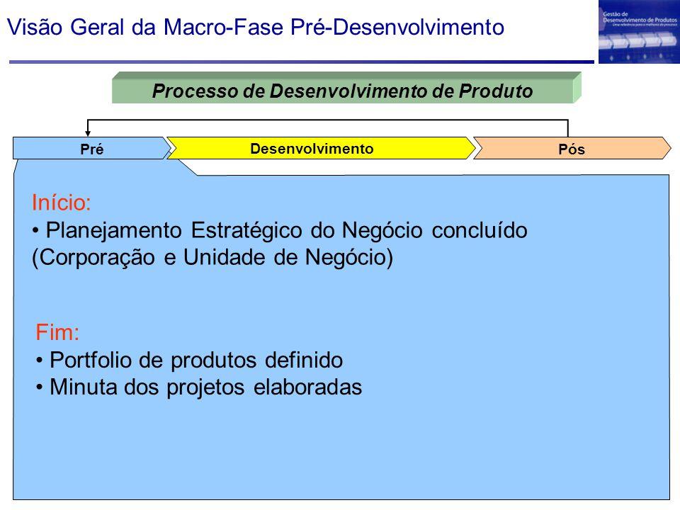 Visão Geral da Macro-Fase Pré-Desenvolvimento Desenvolvimento PósPré Processo de Desenvolvimento de Produto Início: Planejamento Estratégico do Negóci