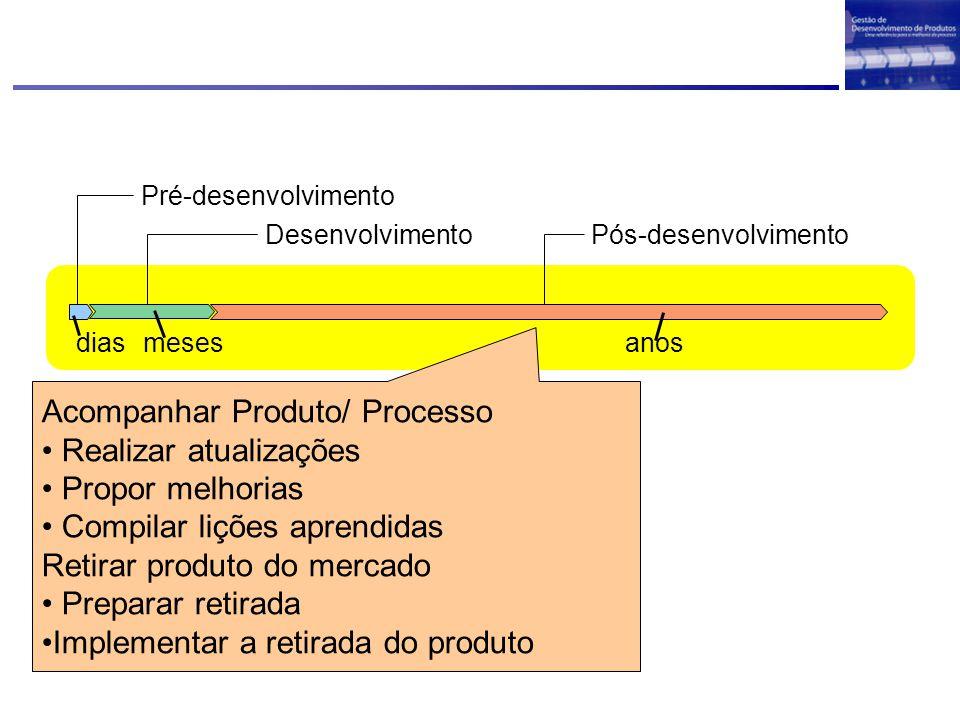 Pós-desenvolvimento anosdiasmeses Desenvolvimento Pré-desenvolvimento Acompanhar Produto/ Processo Realizar atualizações Propor melhorias Compilar liç