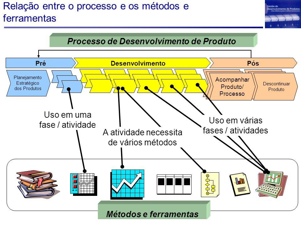 Relação entre o processo e os métodos e ferramentas Desenvolvimento PósPré Planejamento Estratégico dos Produtos Descontinuar Produto Acompanhar Produ