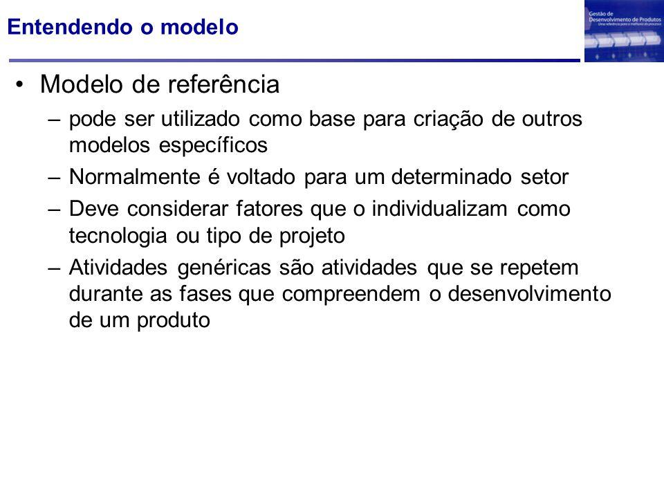 Entendendo o modelo Modelo de referência –pode ser utilizado como base para criação de outros modelos específicos –Normalmente é voltado para um deter