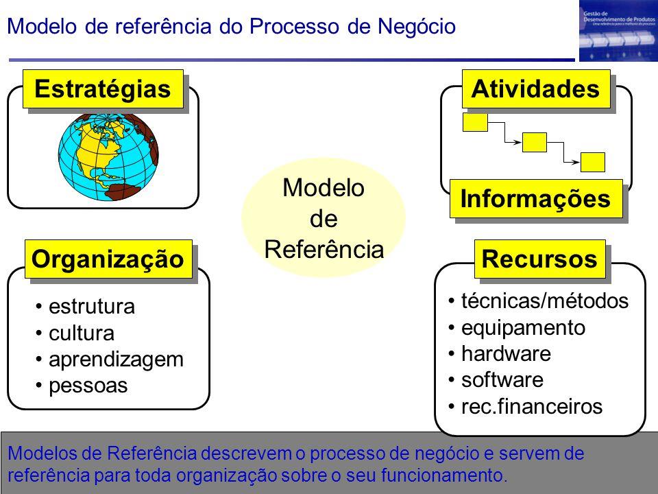 Modelo de referência do Processo de Negócio Modelo de Referência Modelos de Referência descrevem o processo de negócio e servem de referência para tod