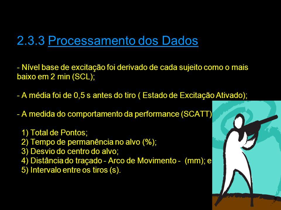 2.3.3 Processamento dos Dados - Nível base de excitação foi derivado de cada sujeito como o mais baixo em 2 min (SCL); - A média foi de 0,5 s antes do