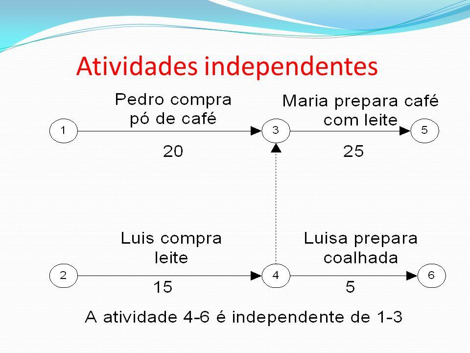 Atividades independentes