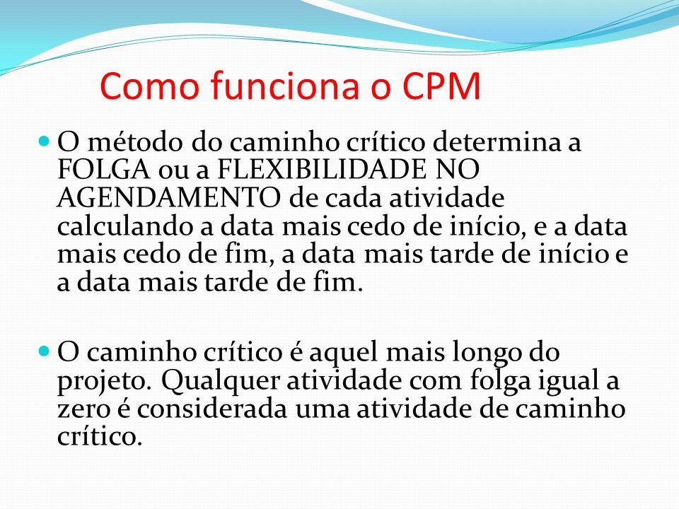 Como funciona o CPM O método do caminho crítico determina a FOLGA ou a FLEXIBILIDADE NO AGENDAMENTO de cada atividade calculando a data mais cedo de i