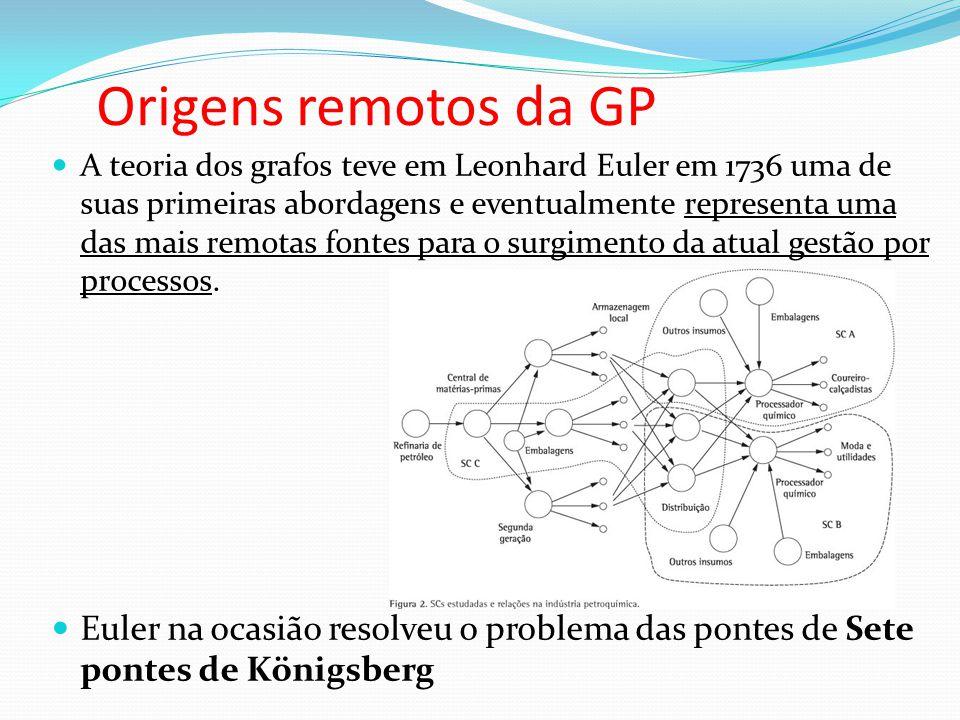 Origens remotos da GP A teoria dos grafos teve em Leonhard Euler em 1736 uma de suas primeiras abordagens e eventualmente representa uma das mais remo