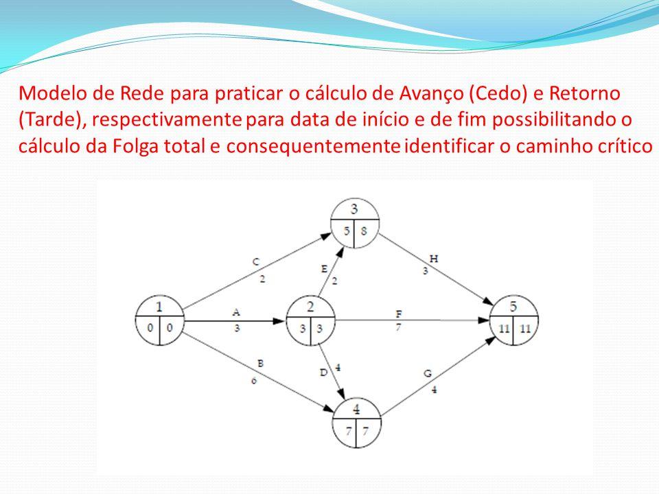 Modelo de Rede para praticar o cálculo de Avanço (Cedo) e Retorno (Tarde), respectivamente para data de início e de fim possibilitando o cálculo da Fo