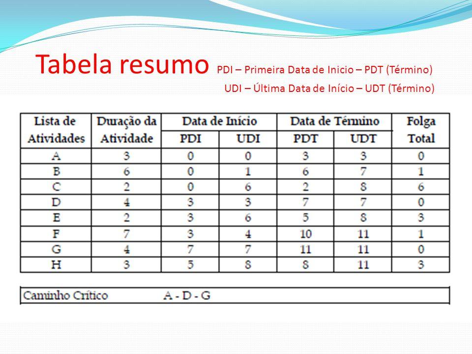 Tabela resumo PDI – Primeira Data de Inicio – PDT (Término) UDI – Última Data de Início – UDT (Término)