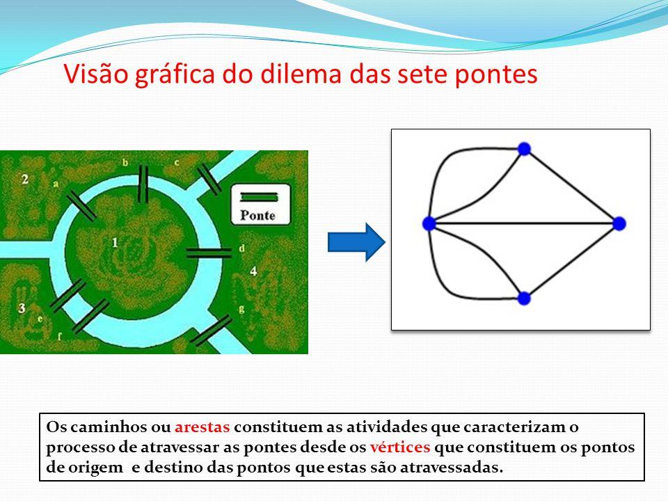Visão gráfica do dilema das sete pontes Os caminhos ou arestas constituem as atividades que caracterizam o processo de atravessar as pontes desde os v