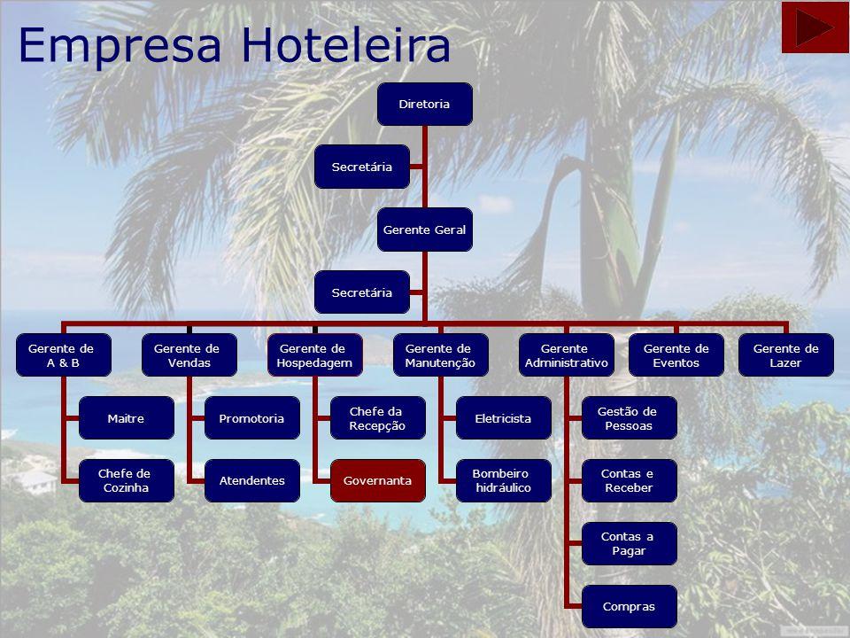 2 Empresa Hoteleira Diretoria Gerente Geral Gerente de A & B Maitre Chefe de Cozinha Gerente de Vendas Promotoria Atendentes Gerente de Hospedagem Che