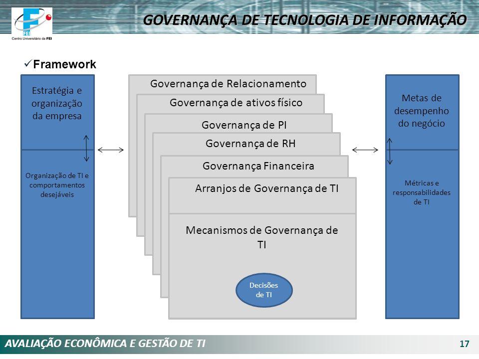 AVALIAÇÃO ECONÔMICA E GESTÃO DE TI 17 Framework Governança de Relacionamento Governança de ativos físico Governança de PI Governança de RH Governança