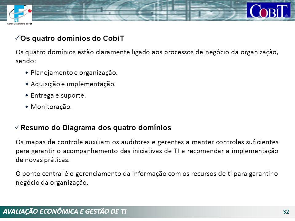 AVALIAÇÃO ECONÔMICA E GESTÃO DE TI 32 Planejamento e organização. Aquisição e implementação. Entrega e suporte. Monitoração. Os quatro domínios do Cob