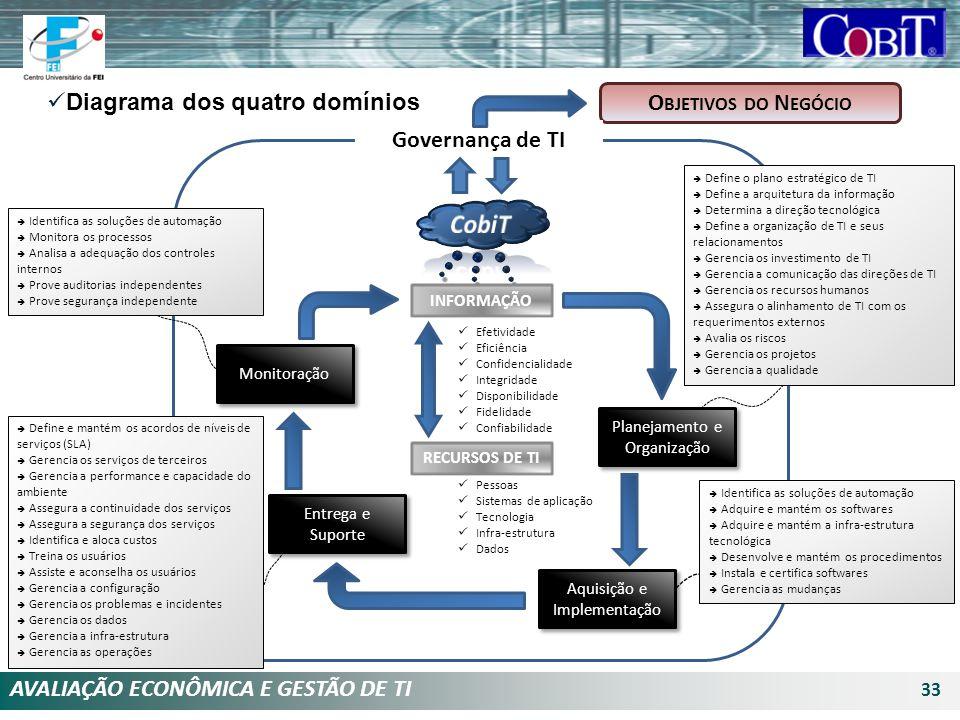 AVALIAÇÃO ECONÔMICA E GESTÃO DE TI 33 O BJETIVOS DO N EGÓCIO Diagrama dos quatro domínios Governança de TI RECURSOS DE TI Efetividade Eficiência Confi