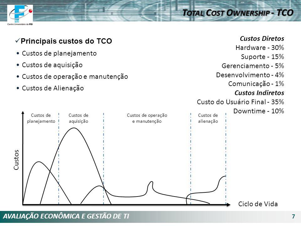 AVALIAÇÃO ECONÔMICA E GESTÃO DE TI 7 Principais custos do TCO Custos de planejamento Custos de aquisição Custos de operação e manutenção Custos de Ali