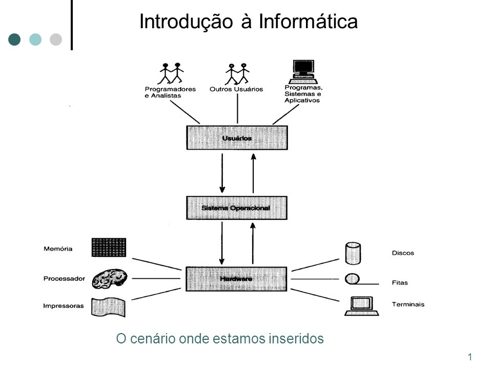 1 Introdução à Informática O cenário onde estamos inseridos