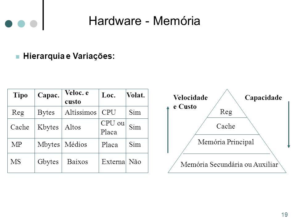 19 Hardware - Memória Hierarquia e Variações: Reg Cache Memória Principal Memória Secundária ou Auxiliar Tipo Reg Capac.
