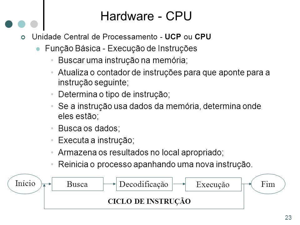 23 Hardware - CPU Unidade Central de Processamento - UCP ou CPU Função Básica - Execução de Instruções Buscar uma instrução na memória; Atualiza o contador de instruções para que aponte para a instrução seguinte; Determina o tipo de instrução; Se a instrução usa dados da memória, determina onde eles estão; Busca os dados; Executa a instrução; Armazena os resultados no local apropriado; Reinicia o processo apanhando uma nova instrução.