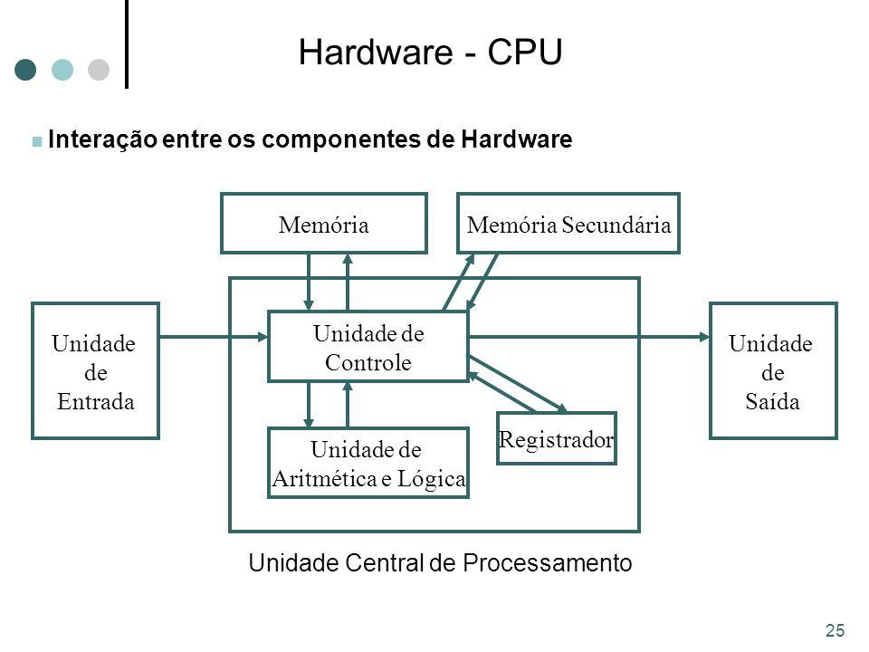 25 Interação entre os componentes de Hardware Hardware - CPU Unidade de Controle Unidade de Aritmética e Lógica Memória Unidade de Saída Unidade de Entrada Unidade Central de Processamento Memória Secundária Registrador