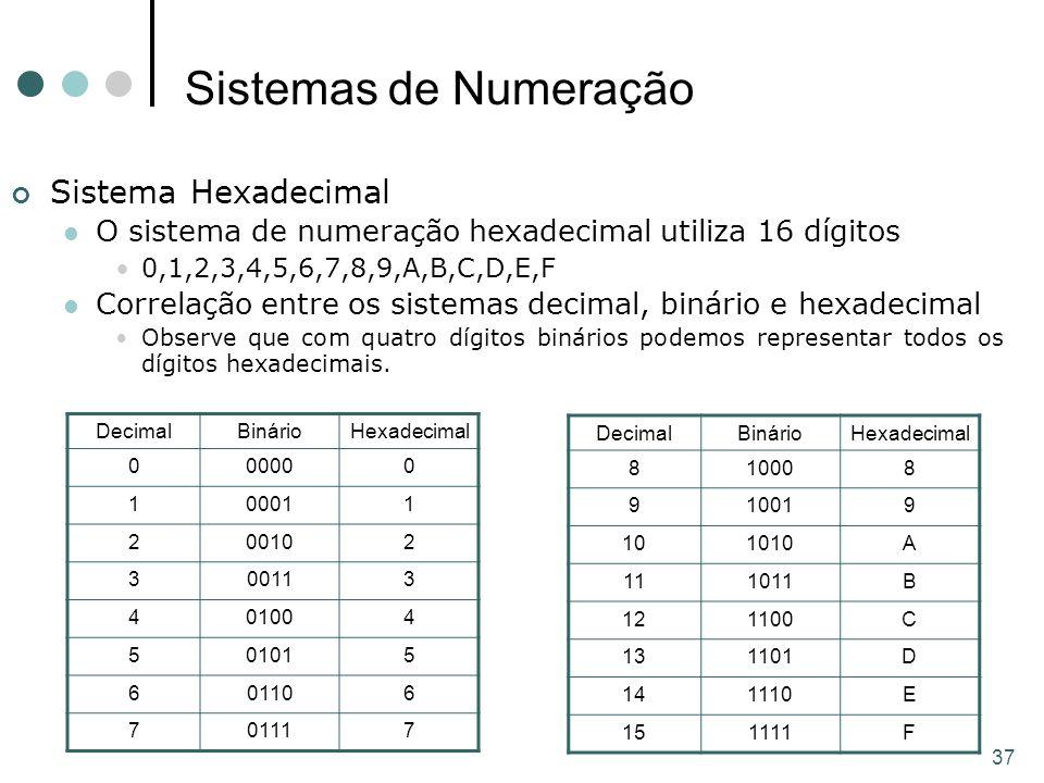37 Sistemas de Numeração Sistema Hexadecimal O sistema de numeração hexadecimal utiliza 16 dígitos 0,1,2,3,4,5,6,7,8,9,A,B,C,D,E,F Correlação entre os sistemas decimal, binário e hexadecimal Observe que com quatro dígitos binários podemos representar todos os dígitos hexadecimais.