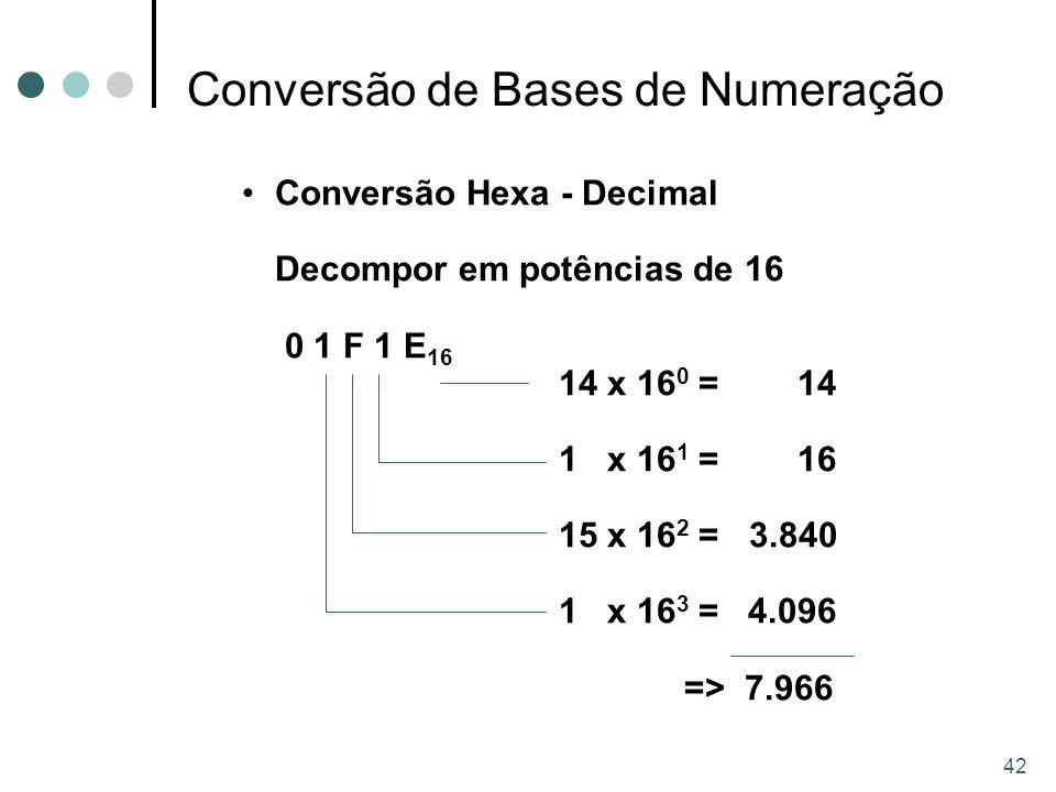 42 Conversão Hexa - Decimal Decompor em potências de 16 0 1 F 1 E 16 14 x 16 0 = 14 1 x 16 1 = 16 15 x 16 2 = 3.840 1 x 16 3 = 4.096 => 7.966 Conversão de Bases de Numeração
