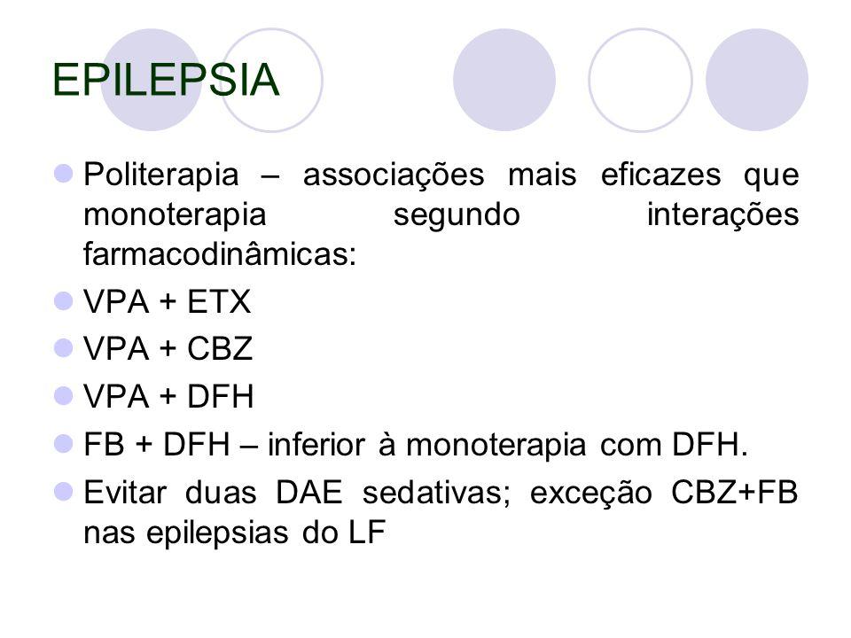 EPILEPSIA Politerapia – associações mais eficazes que monoterapia segundo interações farmacodinâmicas: VPA + ETX VPA + CBZ VPA + DFH FB + DFH – inferior à monoterapia com DFH.