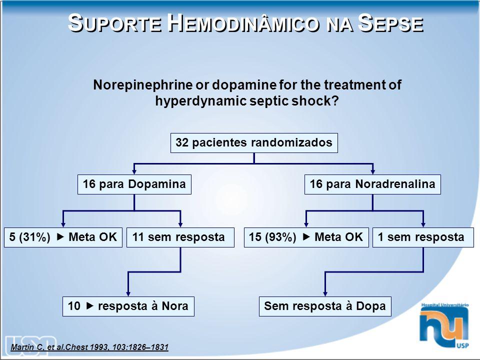 Norepinephrine or dopamine for the treatment of hyperdynamic septic shock? 32 pacientes randomizados 16 para Dopamina16 para Noradrenalina 5 (31%)  M