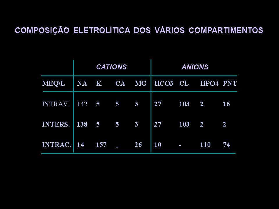 COMPOSIÇÃO ELETROLÍTICA DOS VÁRIOS COMPARTIMENTOS CATIONSANIONS
