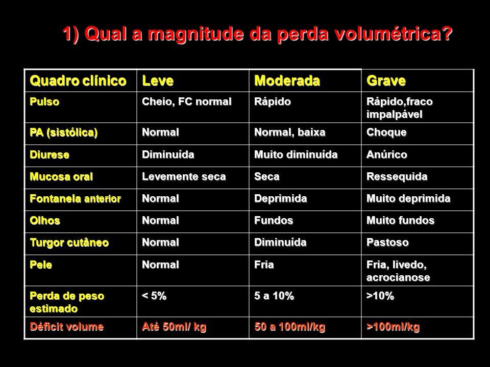 1) Qual a magnitude da perda volumétrica? Quadro clínico LeveModeradaGrave Pulso Cheio, FC normal Rápido Rápido,fraco impalpável PA (sistólica) Normal