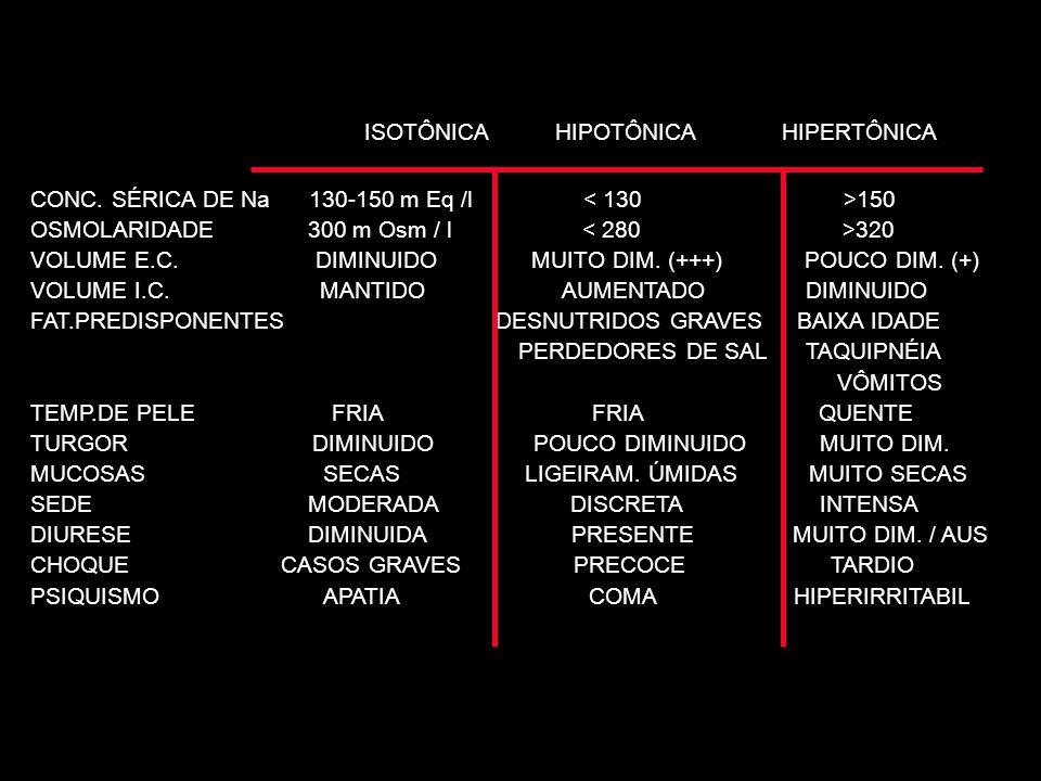 ISOTÔNICA HIPOTÔNICA HIPERTÔNICA CONC. SÉRICA DE Na 130-150 m Eq /l 150 OSMOLARIDADE 300 m Osm / l 320 VOLUME E.C. DIMINUIDO MUITO DIM. (+++) POUCO DI