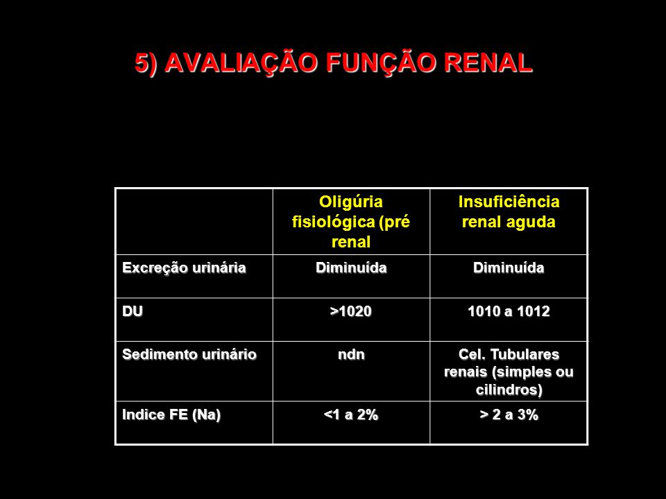5) AVALIAÇÃO FUNÇÃO RENAL Oligúria fisiológica (pré renal Insuficiência renal aguda Excreção urinária DiminuídaDiminuída DU>1020 1010 a 1012 Sedimento