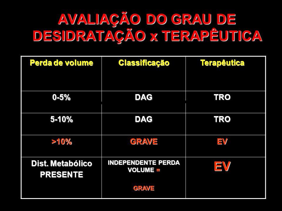 AVALIAÇÃO DO GRAU DE DESIDRATAÇÃO x TERAPÊUTICA Perda de volume ClassificaçãoTerapêutica 0-5%DAGTRO 5-10%DAGTRO >10%GRAVEEV Dist. Metabólico PRESENTE