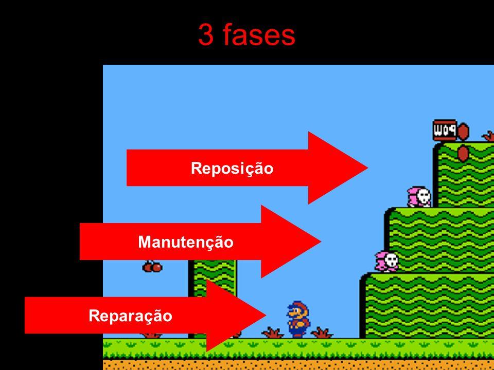 3 fases Reparação Manutenção Reposição