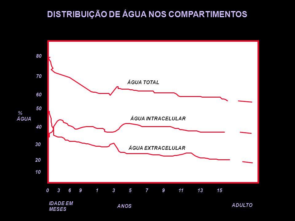 DISTRIBUIÇÃO DE ÁGUA NOS COMPARTIMENTOS 10 20 30 40 50 60 70 80 % ÁGUA 0 3 6 9 1 3 5 7 9 11 13 15 IDADE EM MESES ANOS ADULTO ÁGUA TOTAL ÁGUA INTRACELU