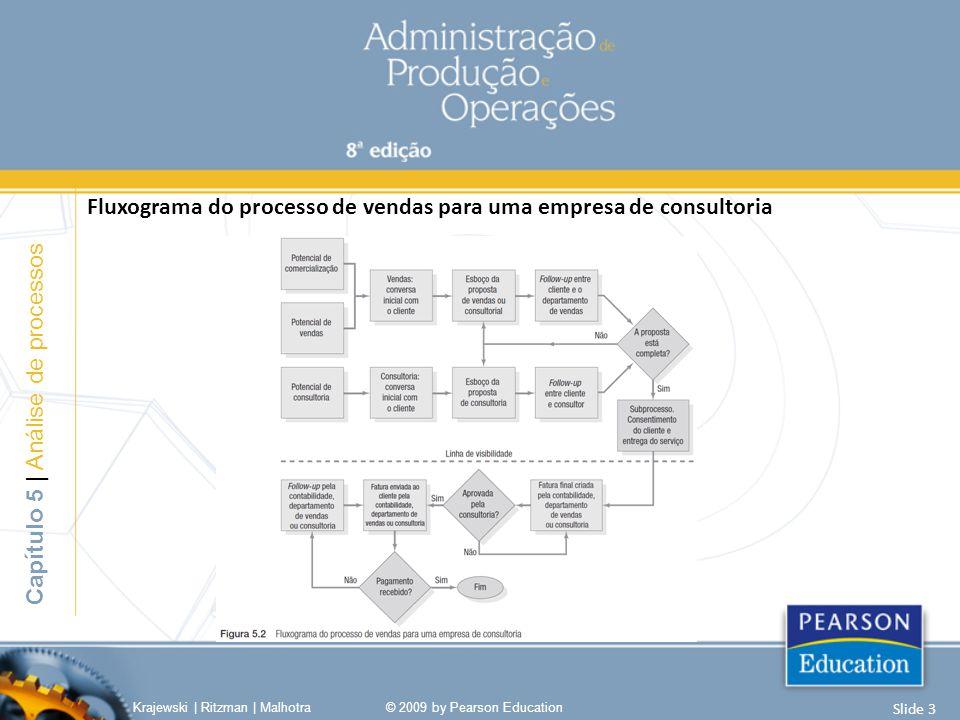 Fluxograma do processo de vendas para uma empresa de consultoria Capítulo 5 | Análise de processos Krajewski | Ritzman | Malhotra© 2009 by Pearson Edu