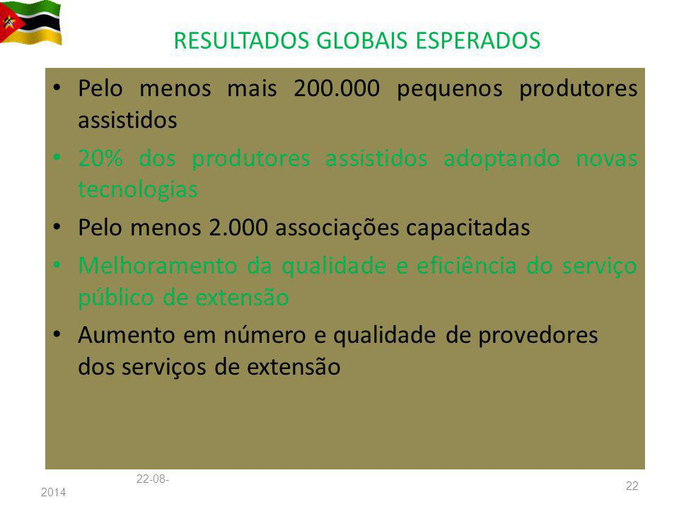 RESULTADOS GLOBAIS ESPERADOS Pelo menos mais 200.000 pequenos produtores assistidos 20% dos produtores assistidos adoptando novas tecnologias Pelo men
