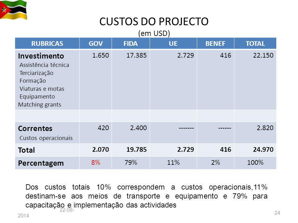 CUSTOS DO PROJECTO (em USD) Custos do projecto em milhões de USD RUBRICASGOVFIDAUEBENEFTOTAL Investimento Assistência técnica Terciarização Formação V