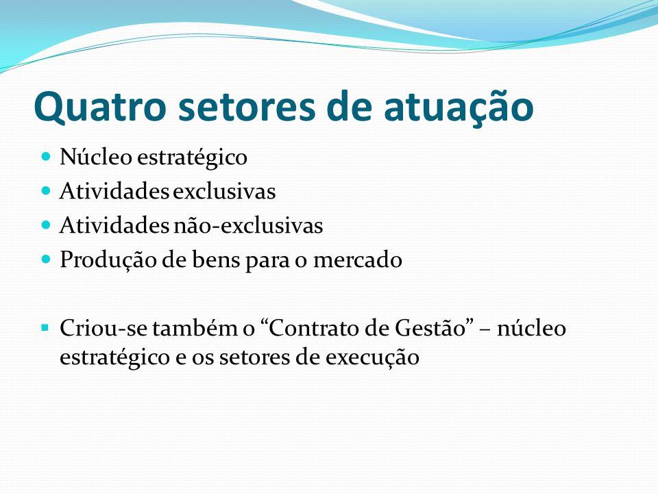 Quatro setores de atuação Núcleo estratégico Atividades exclusivas Atividades não-exclusivas Produção de bens para o mercado  Criou-se também o Contrato de Gestão – núcleo estratégico e os setores de execução